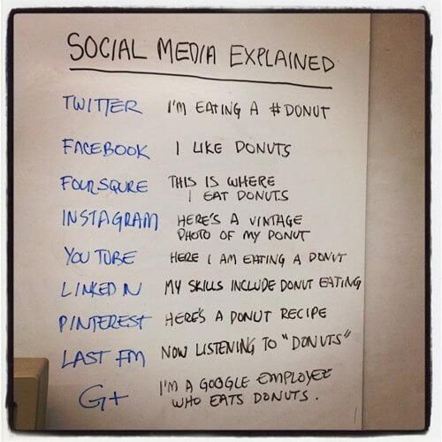 Merlot Marketing Social Media Explained April 16