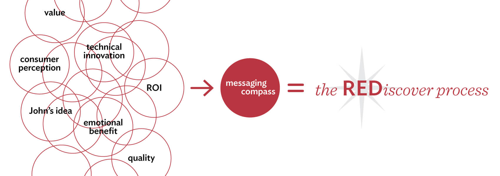 Merlot Marketing's REDiscover process