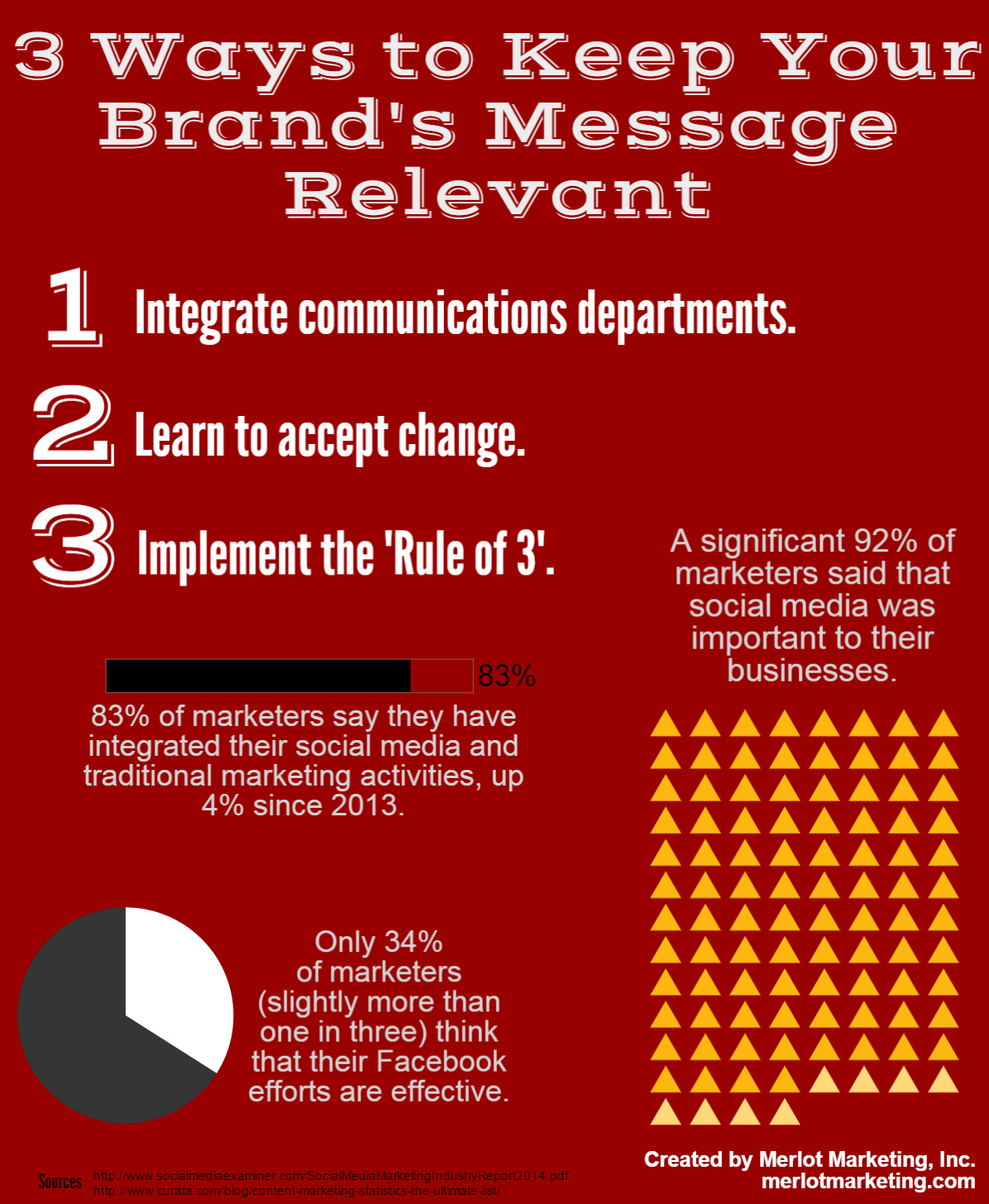 Keep your brand relevant