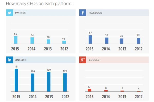 Fortune 500 CEO social media usage graph
